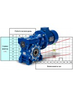 Сервис-фактор червячного мотор-редуктора