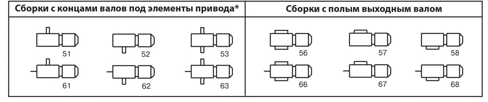 Исполнение мотор-редуктора 1МЧ-250