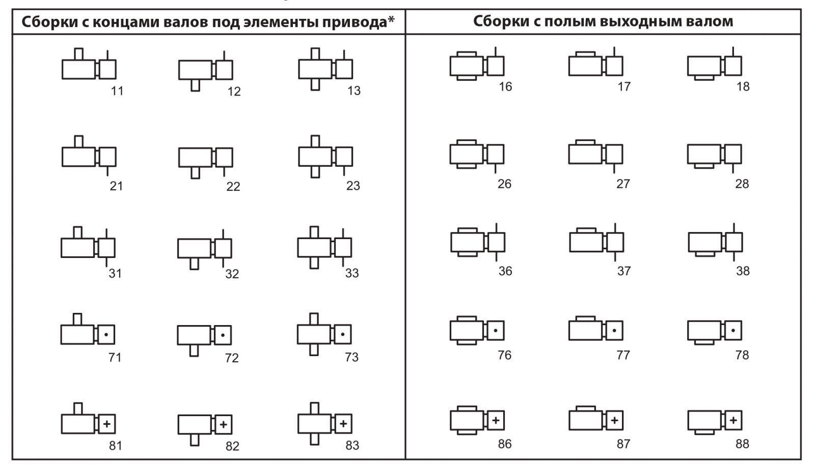 Варианты сборки редукторов 9Ч2 по ГОСТ