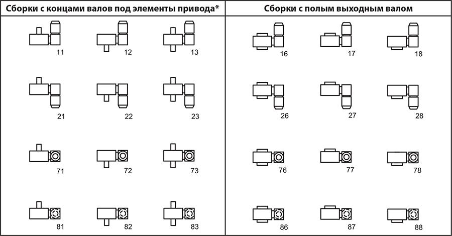Варианты исполнения мотор-редукторов 9МЧ2