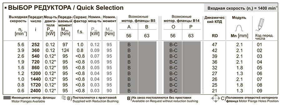 Таблица характеристик редуктора 53Q