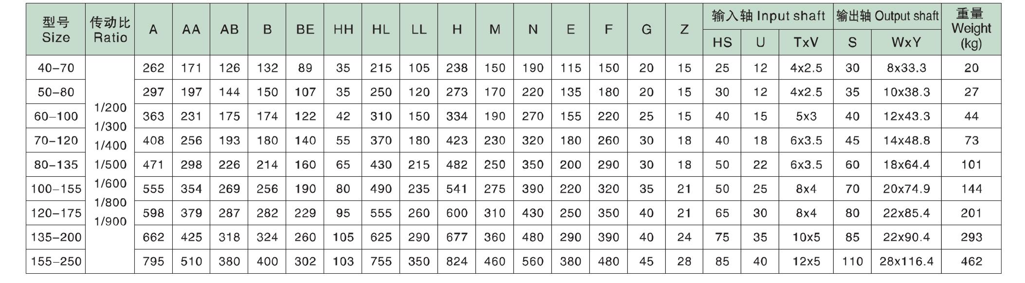 Таблица размеров редукторов WPEKS