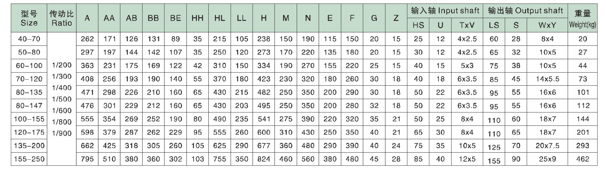 Таблица размеров редукторов WPES